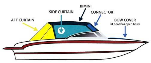 Isinglass Enclosures | All Marine Canvas